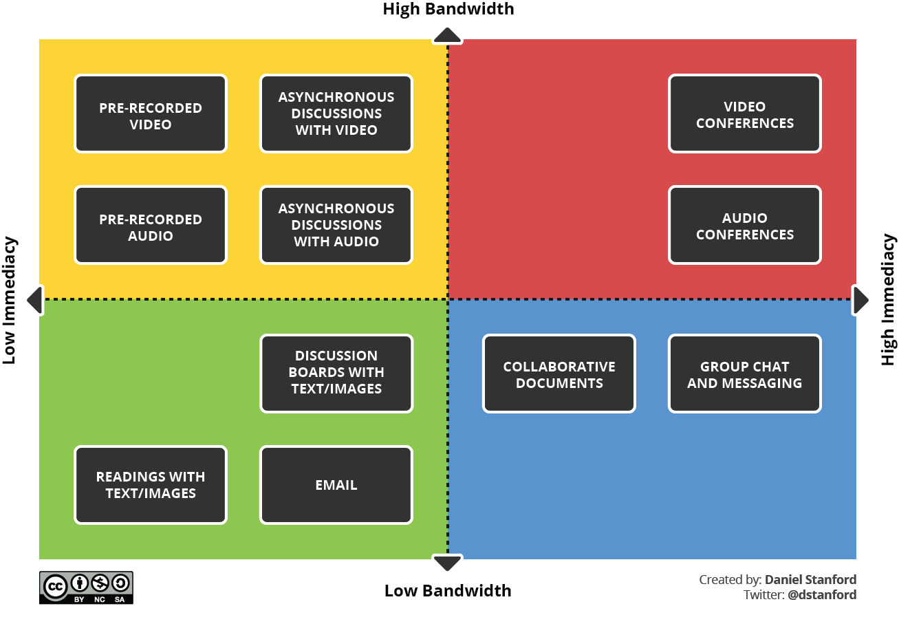 Immediacy matrix